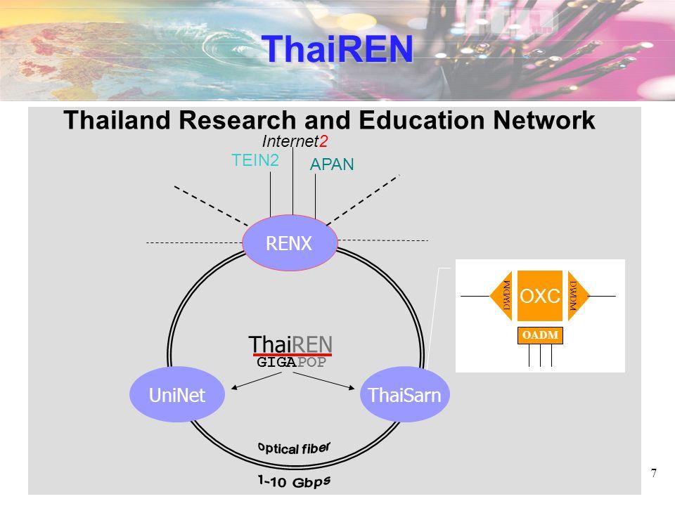 7 ThaiREN RENX UniNetThaiSarn ThaiREN Internet2 TEIN2 APAN OXC DWDM OADM GIGAPOP Thailand Research and Education Network