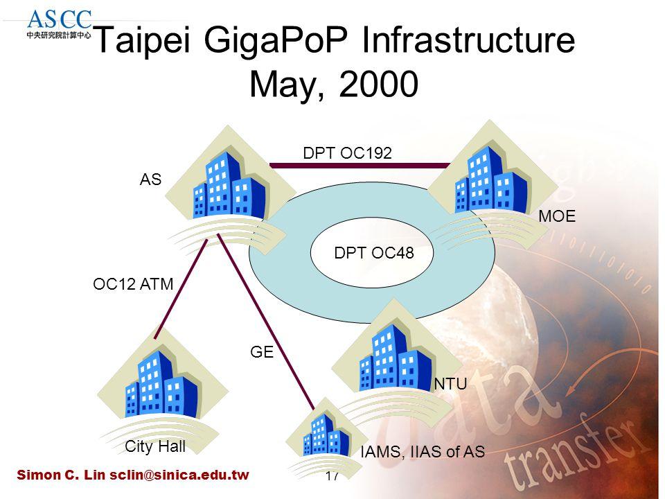 Simon C. Lin sclin@sinica.edu.tw17 Taipei GigaPoP Infrastructure May, 2000 DPT OC48 DPT OC192 GE OC12 ATM NTU IAMS, IIAS of AS MOE City Hall AS