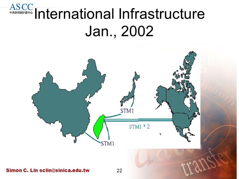 Simon C. Lin sclin@sinica.edu.tw22 International Infrastructure Jan., 2002