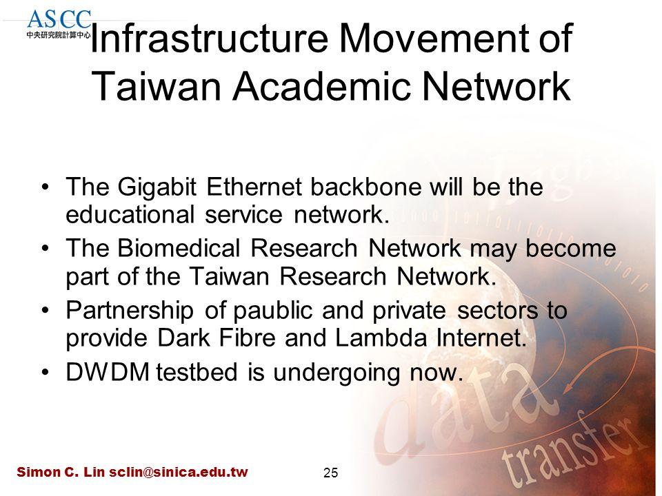 Simon C. Lin sclin@sinica.edu.tw25 Infrastructure Movement of Taiwan Academic Network The Gigabit Ethernet backbone will be the educational service ne
