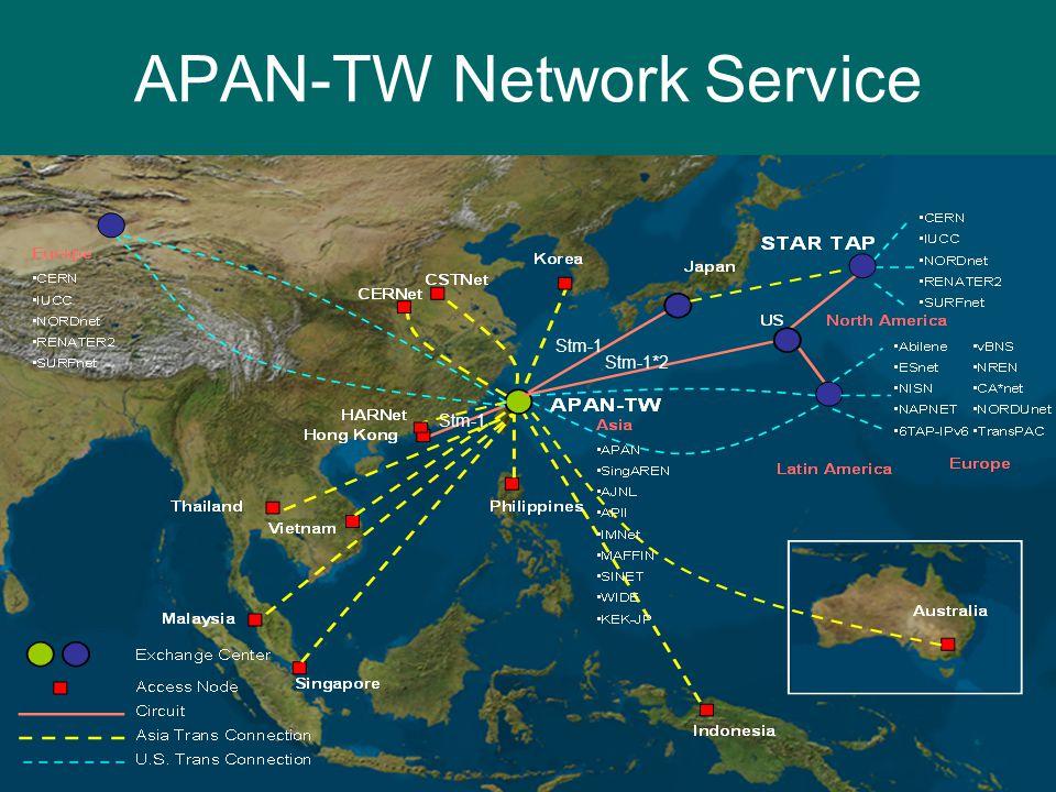 Simon C. Lin sclin@sinica.edu.tw28 Stm-1 Stm-1*2 APAN-TW Network Service