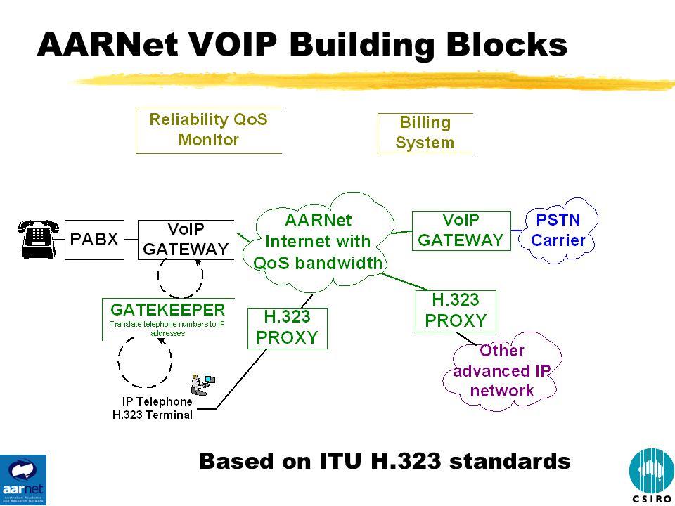 AARNet VOIP Building Blocks Based on ITU H.323 standards