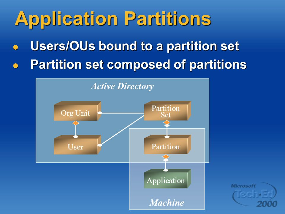Application Partitions Users/OUs bound to a partition set Users/OUs bound to a partition set Partition set composed of partitions Partition set composed of partitions Active Directory Machine Org Unit User Partition Application Partition Set