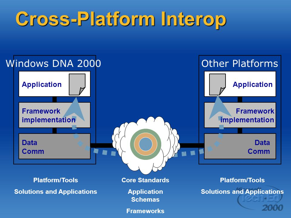 Cross-Platform Interop Application Data Comm Windows DNA 2000Other Platforms Application Framework implementation Data Comm Core Standards Application Schemas Frameworks Platform/Tools Solutions and Applications Platform/Tools Solutions and Applications Framework implementation