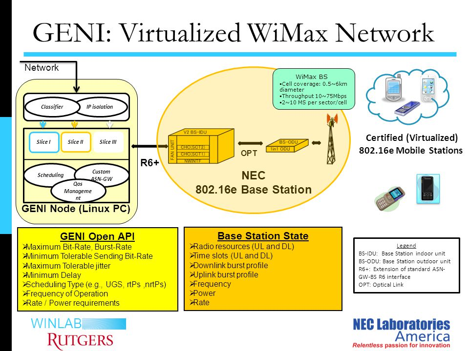 WINLAB Slice I Scheduling IP isolation Slice IISlice III NEC 802.16e Base Station GENI: Virtualized WiMax Network GENI Node (Linux PC) Certified (Virtualized) 802.16e Mobile Stations Classifier Custom ASN-GW Qos Manageme nt R6+ Network OPT GENI Open API  Maximum Bit-Rate, Burst-Rate  Minimum Tolerable Sending Bit-Rate  Maximum Tolerable jitter  Minimum Delay  Scheduling Type (e.g., UGS, rtPs,nrtPs)  Frequency of Operation  Rate / Power requirements Base Station State  Radio resources (UL and DL)  Time slots (UL and DL)  Downlink burst profile  Uplink burst profile  Frequency  Power  Rate Legend BS-IDU: Base Station indoor unit BS-ODU: Base Station outdoor unit R6+: Extension of standard ASN- GW-BS R6 interface OPT: Optical Link WiMax BS  Cell coverage: 0.5~6km diameter  Throughput 10~75Mbps  2~10 MS per sector/cell