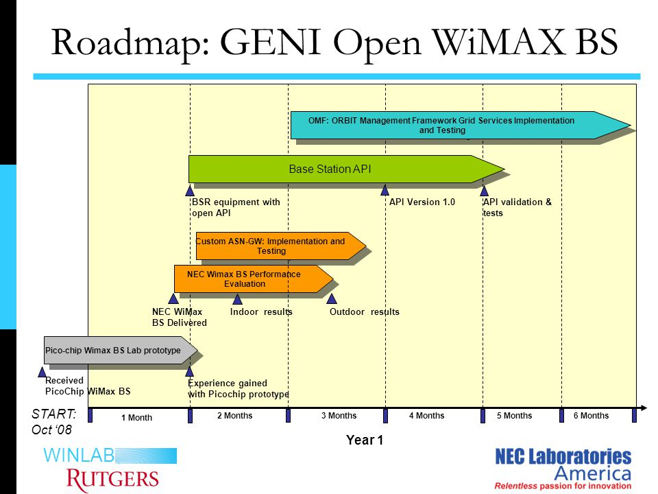 WINLAB BSR equipment with open API API validation & tests Year 1 1 Month NEC WiMax BS Delivered Roadmap: GENI Open WiMAX BS 2 Months START: Oct '08 3 Months4 Months5 Months6 Months Indoor results Outdoor results Received PicoChip WiMax BS Experience gained with Picochip prototype Pico-chip Wimax BS Lab prototype NEC Wimax BS Performance Evaluation NEC Wimax BS Performance Evaluation Custom ASN-GW: Implementation and Testing Custom ASN-GW: Implementation and Testing Base Station API OMF: ORBIT Management Framework Grid Services Implementation and Testing OMF: ORBIT Management Framework Grid Services Implementation and Testing API Version 1.0
