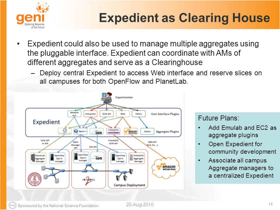 Sponsored by the National Science Foundation 16 Expedient as Clearing House Expedient could also be used to manage multiple aggregates using the pluggable interface.
