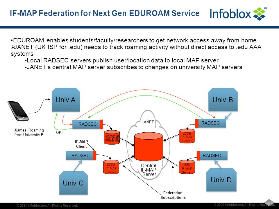 Vendor and Open Source Support for IF-MAP is Growing Additional vendors are working with IF-MAP (e.g.