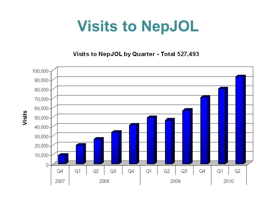 Visits to NepJOL