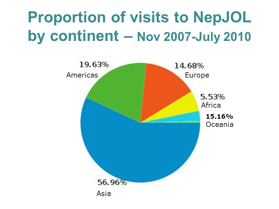 Proportion of visits to NepJOL by continent – Nov 2007-July 2010 Asia AmericasEurope Africa 15.16% Oceania
