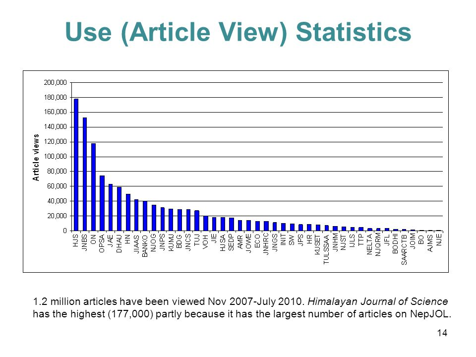 Use (Article View) Statistics 1.2 million articles have been viewed Nov 2007-July 2010.