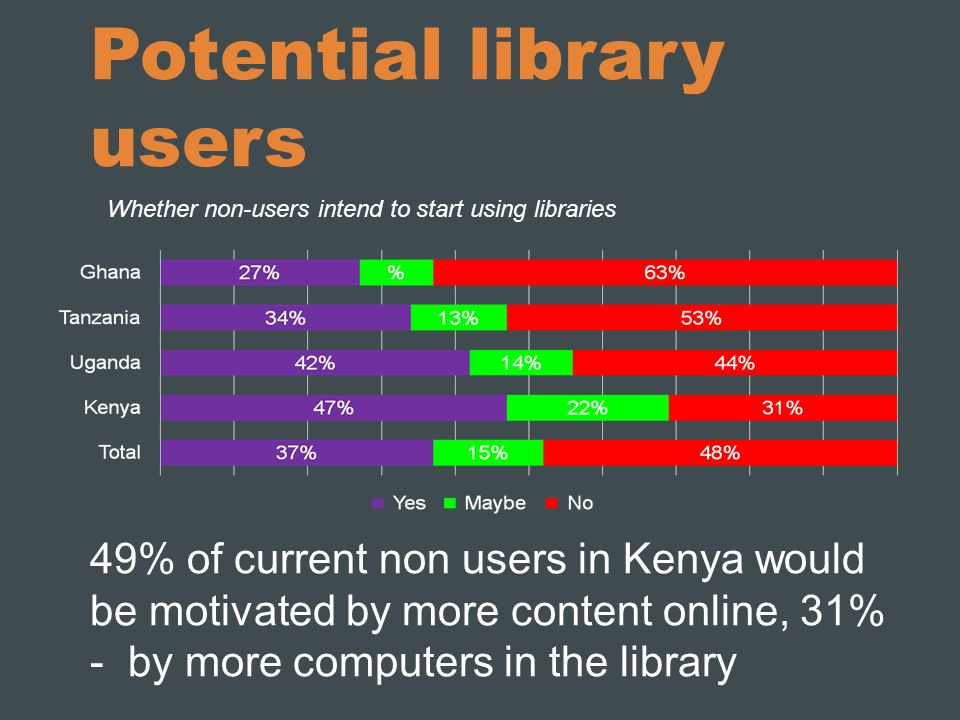 Potential library users 49% of current non users in Kenya would be motivated by more content online, 31% - by more computers in the library Whether non-users intend to start using libraries