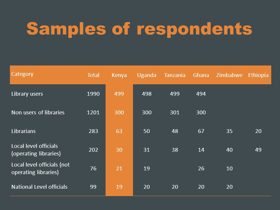 Samples of respondents Category TotalKenyaUgandaTanzaniaGhanaZimbabweEthiopia Library users1990499498499494 Non users of libraries1201300 301300 Librarians283635048673520 Local level officials (operating libraries) 202303138144049 Local level officials (not operating libraries) 762119 2610 National Level officials991920