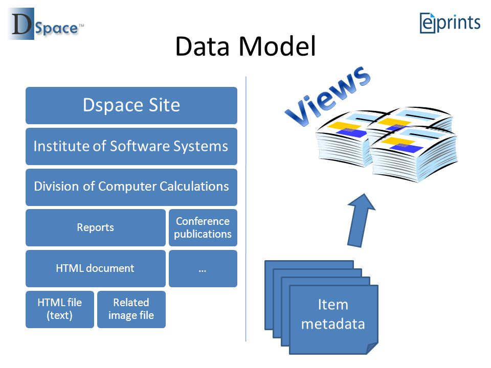Data Model Dspace Site Institute of Software Systems Division of Computer Calculations ReportsHTML document HTML file (text) Related image file Conference publications … Item metadata