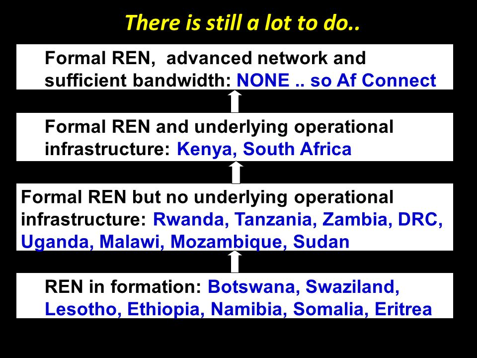 RENU Network Progress Advanced Network designs (2008) ASN and IP address space from AfriNIC (2009) Readiness survey of Phase 1 institutions (2009) Allocation of IPs to MAK, UCU & MUST (2009) UTL announces ASN and IP address space (2010) RENU Bandwidth Consortium Sep 2010 Equipment Delivery by USAID to light up Phase 1 backbone (implementation)