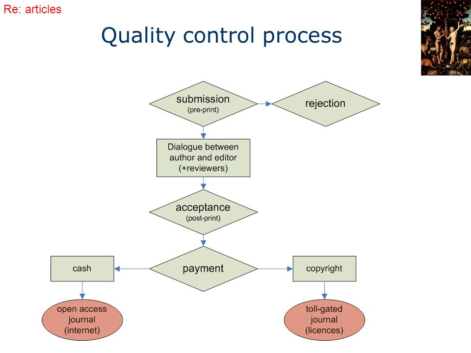 Quality control process Re: articles