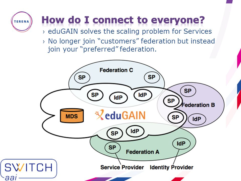 """›eduGAIN solves the scaling problem for Services ›No longer join """"customers"""" federation but instead join your """"preferred"""" federation."""