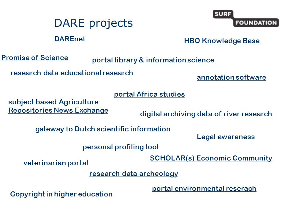 DARE projects subject based Agriculture Repositories News Exchange personal profiling tool research data archeology portal Africa studies portal library & information science annotation software veterinarian portal Legal awareness digital archiving data of river research research data educational research portal environmental reserach SCHOLAR(s) Economic Community gateway to Dutch scientific information HBO Knowledge Base Copyright in higher education DAREnet Promise of Science