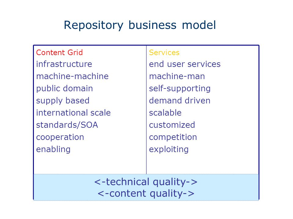 Services end user services machine-man self-supporting demand driven scalable customized competition exploiting Content Grid infrastructure machine-machine public domain supply based international scale standards/SOA cooperation enabling Repository business model