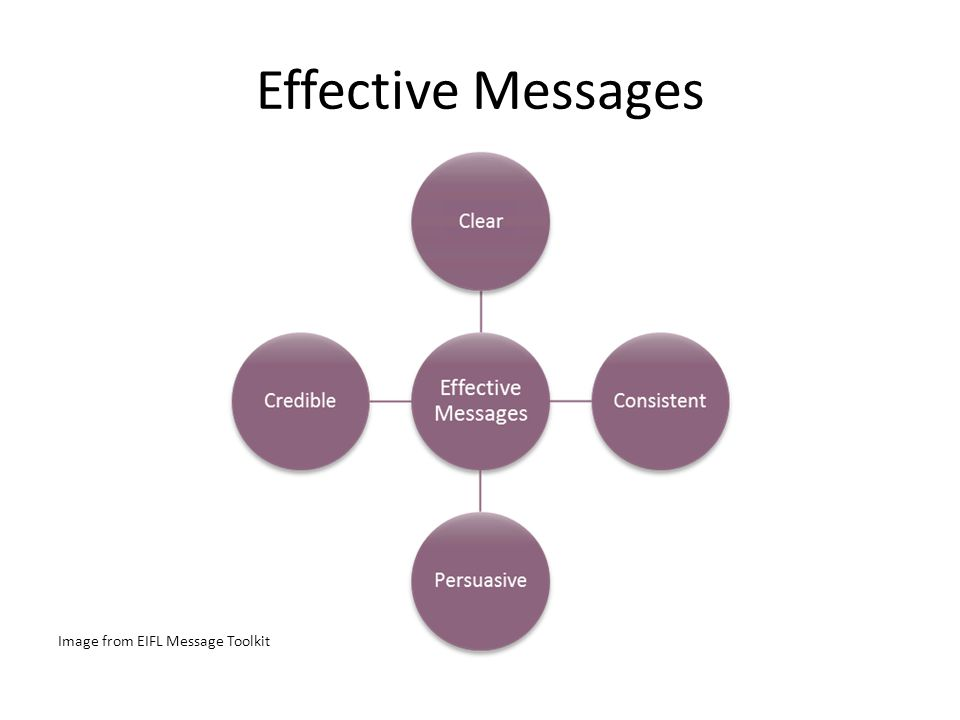 Effective Messages Image from EIFL Message Toolkit