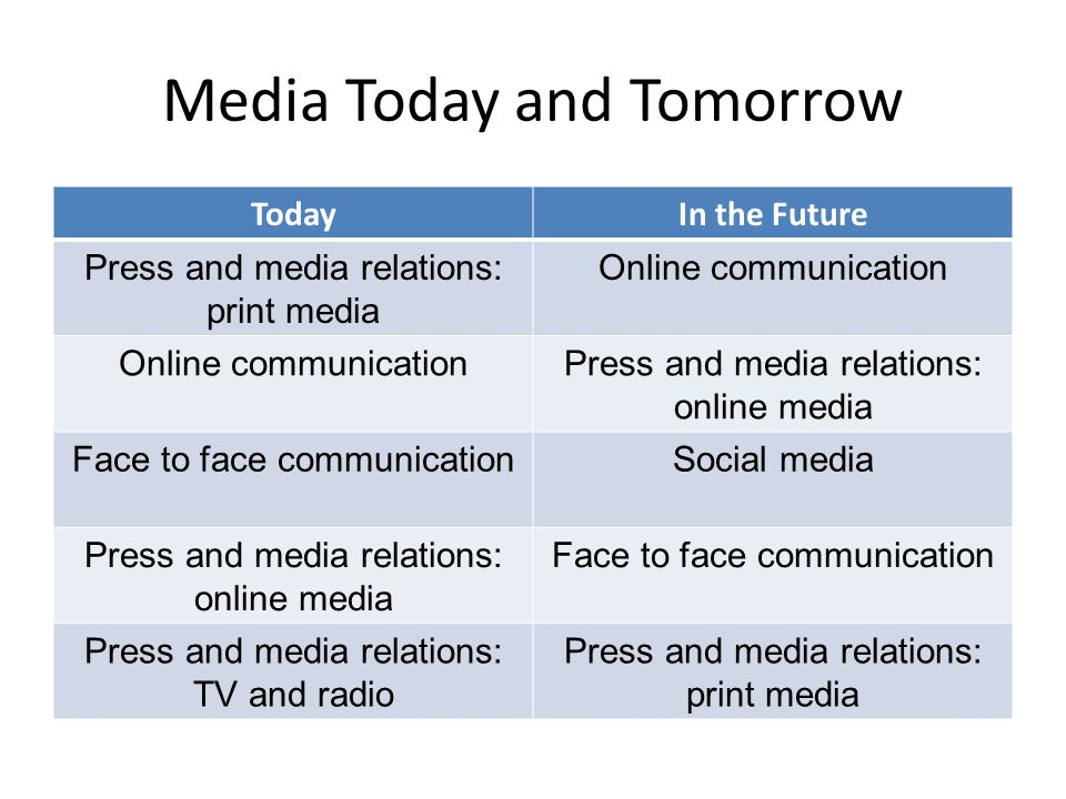 Media Today and Tomorrow TodayIn the Future Press and media relations: print media Online communication Press and media relations: online media Face t