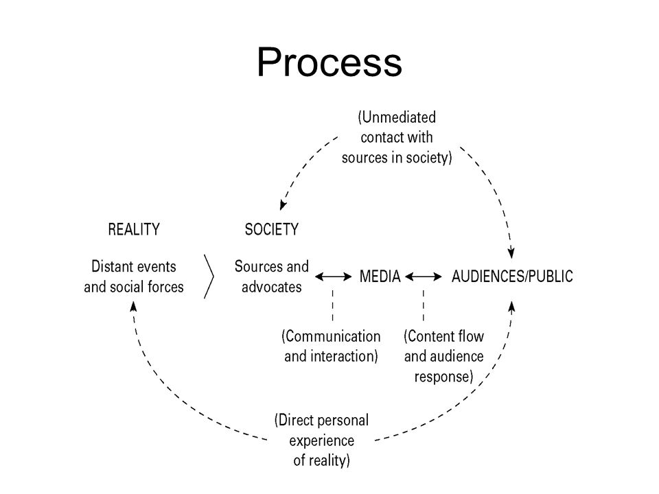 Kaspars Rūklis Opinion Leaders: Process