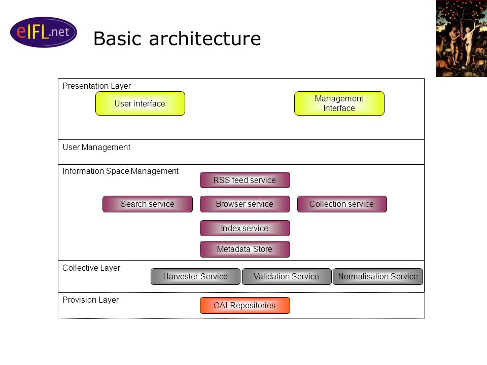 Basic architecture Presentation Layer User Management Information Space Management Collective Layer Provision Layer OAI Repositories RSS feed service Search serviceCollection serviceBrowser service Index service Management Interface User interface Metadata Store Normalisation ServiceValidation ServiceHarvester Service