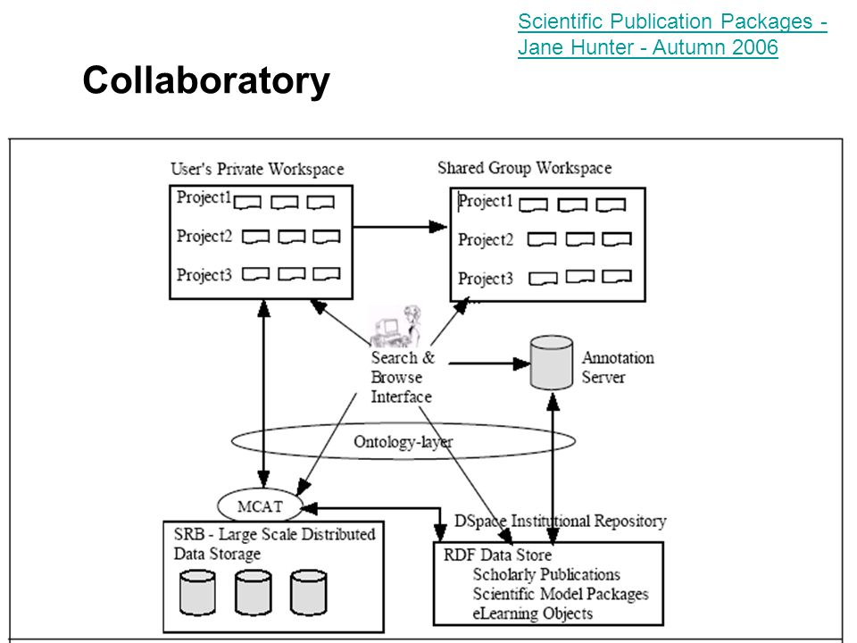 Collaboratory Scientific Publication Packages - Jane Hunter - Autumn 2006