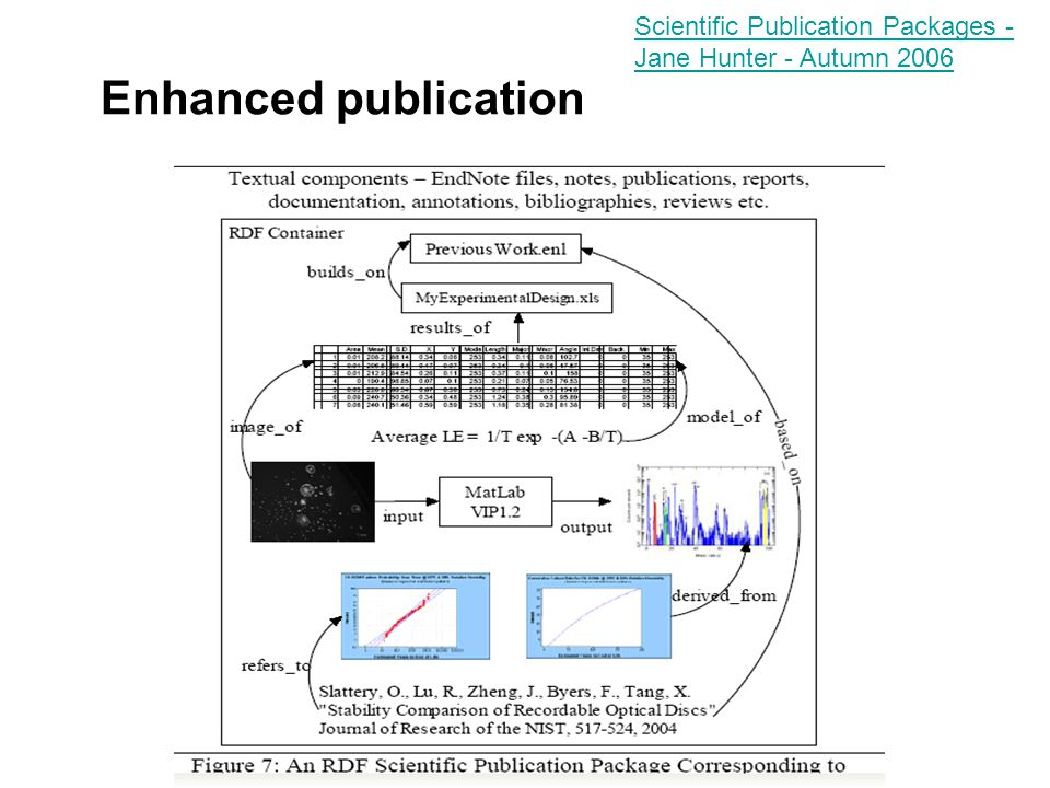 Enhanced publication Scientific Publication Packages - Jane Hunter - Autumn 2006