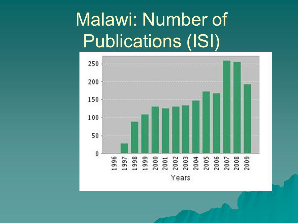 Malawi: Number of Publications (ISI)