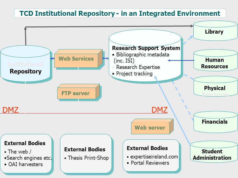 TCD Institutional Repository - in an Integrated Environment Institutional Repository Human Resources Physical Resources Financials Library Student Administration Research Support System Bibliographic metadata (inc.