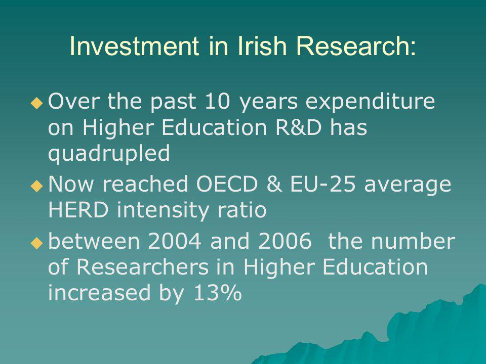 Investment in Irish Research:   Over the past 10 years expenditure on Higher Education R&D has quadrupled   Now reached OECD & EU-25 average HERD intensity ratio   between 2004 and 2006 the number of Researchers in Higher Education increased by 13%