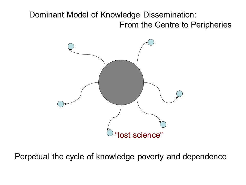 Dominant Model of Knowledge Dissemination: From the Centre to Peripheries lost science Perpetual the cycle of knowledge poverty and dependence