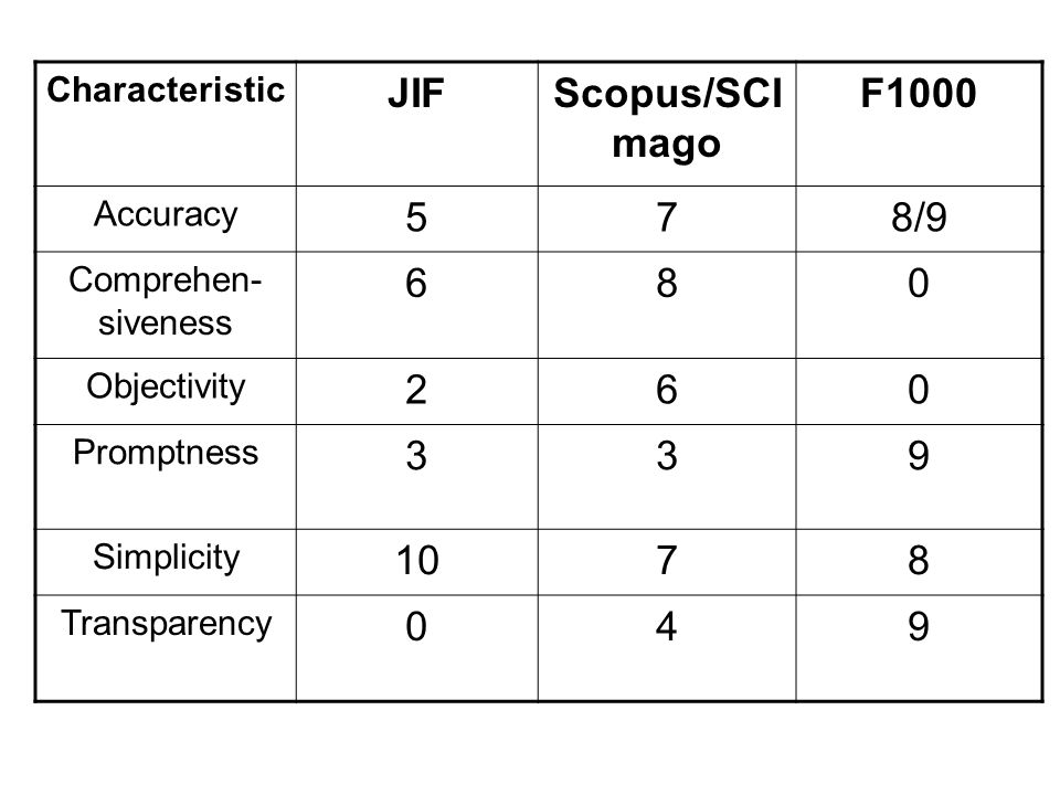Characteristic JIFScopus/SCI mago F1000 Accuracy 578/9 Comprehen- siveness 680 Objectivity 260 Promptness 339 Simplicity 1078 Transparency 049