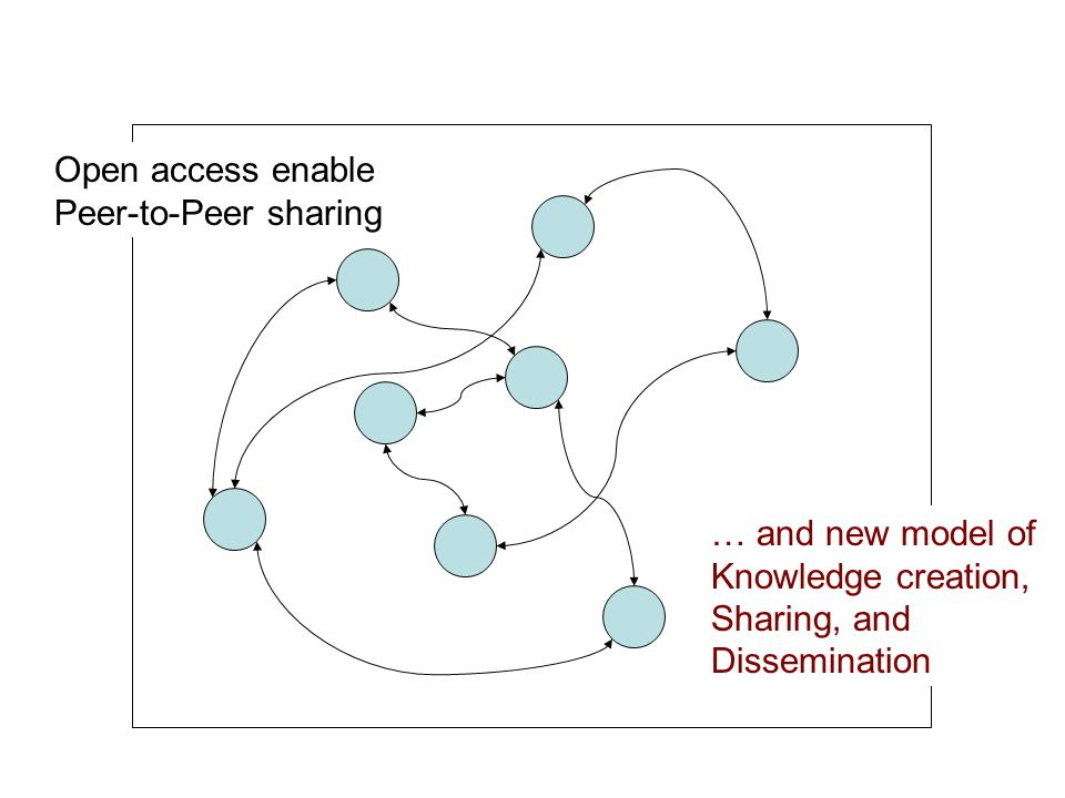 Open access enable Peer-to-Peer sharing … and new model of Knowledge creation, Sharing, and Dissemination