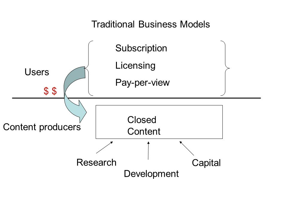 Content producers Users Closed Content Traditional Business Models Capital Research Development Subscription Licensing Pay-per-view $