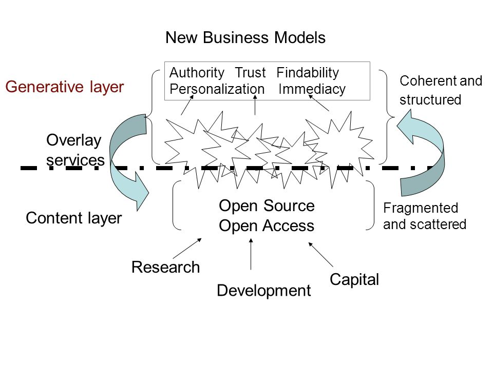 Content layer Generative layer Open Source Open Access New Business Models Authority Trust Findability Personalization Immediacy Capital Research Development Fragmented and scattered Coherent and structured Overlay services