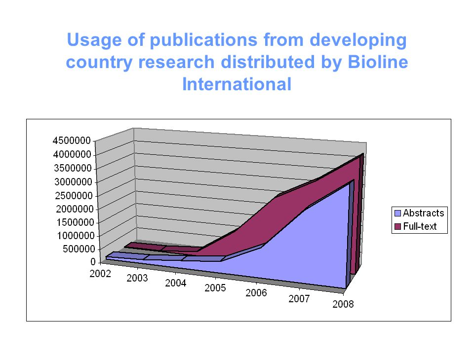 Usage of publications from developing country research distributed by Bioline International