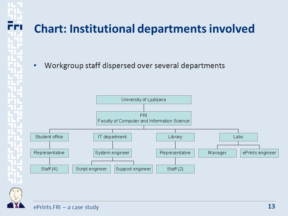 ePrints.FRI – a case study 13 Chart: Institutional departments involved Workgroup staff dispersed over several departments