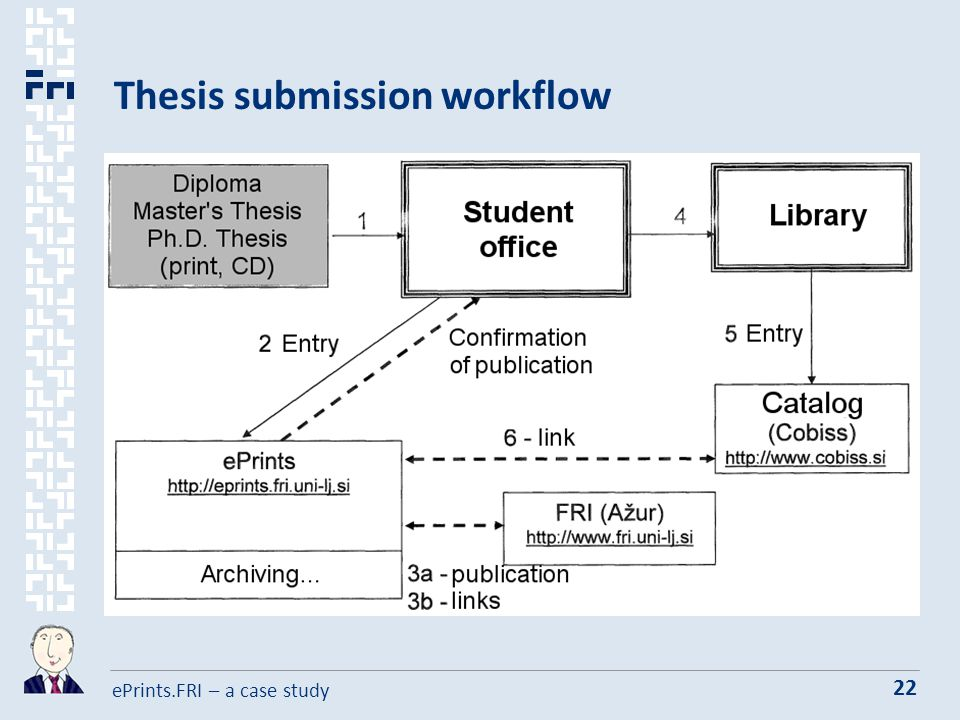 ePrints.FRI – a case study 22 Thesis submission workflow