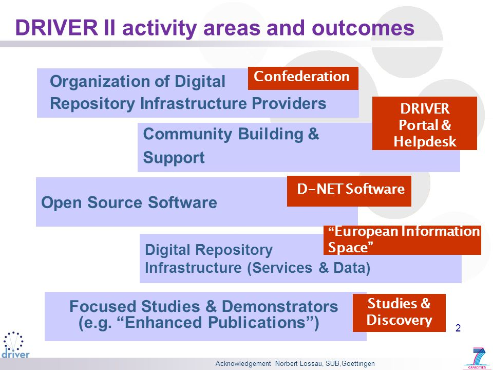Acknowledgement Norbert Lossau, SUB,Goettingen 2 DRIVER II activity areas and outcomes Open Source Software Digital Repository Infrastructure (Services & Data) Community Building & Support Organization of Digital Repository Infrastructure Providers Confederation European Information Space D-NET Software DRIVER Portal & Helpdesk Focused Studies & Demonstrators (e.g.