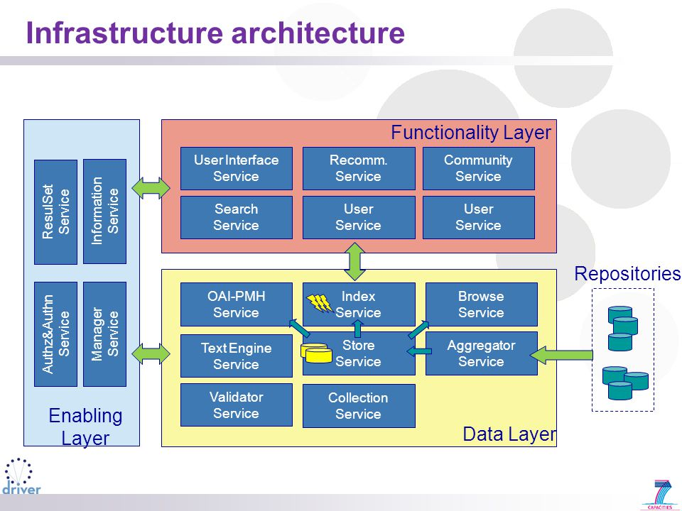 Infrastructure architecture Functionality Layer User Interface Service Recomm.