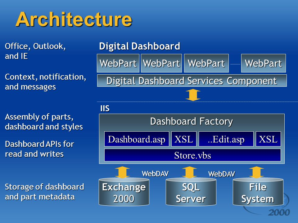 Architecture Storage of dashboard and part metadata Dashboard APIs for read and writes Context, notification, and messages Assembly of parts, dashboard and styles Digital Dashboard Dashboard Factory Digital Dashboard Services Component WebPartWebPartWebPart IIS Exchange2000 WebPart SQLServerFileSystem Office, Outlook, and IE WebDAV WebDAV Store.vbs Dashboard.aspXSL..Edit.aspXSL