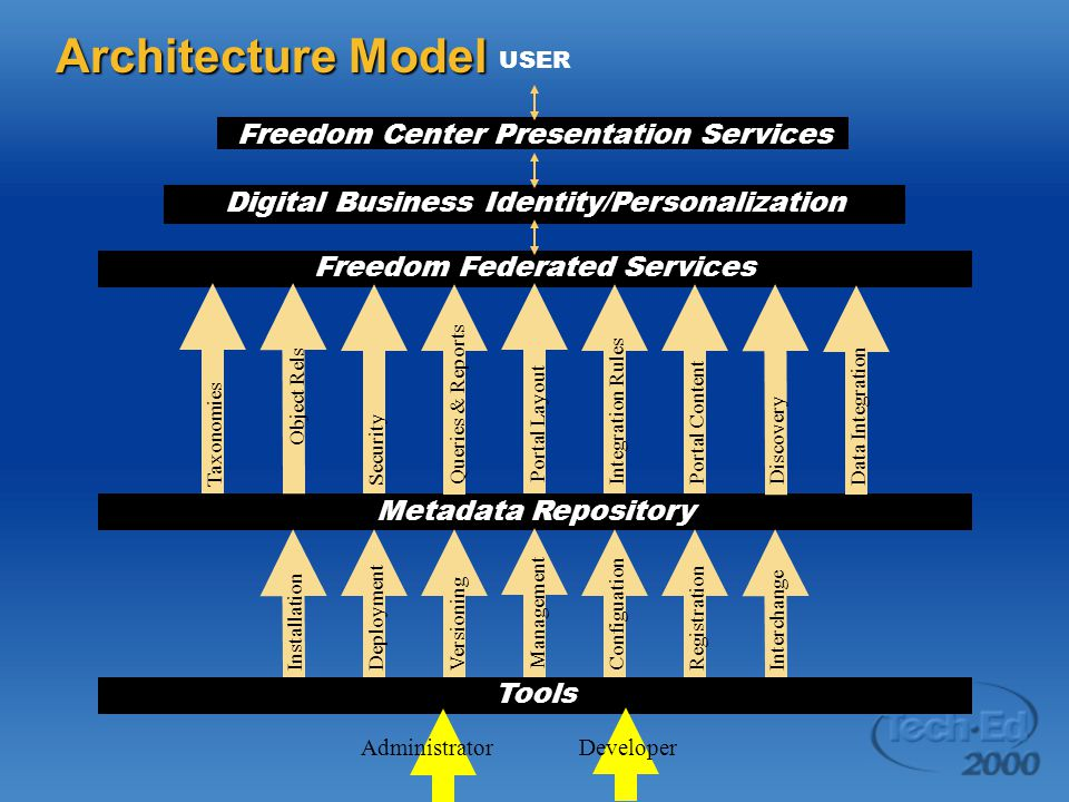 Architecture Model USER Freedom Center Presentation Services Digital Business Identity/Personalization Freedom Federated Services Metadata Repository Taxonomies Object Rels Security Queries & Reports Portal Layout Integration Rules Portal Content Discovery Data Integration Installation Deployment Versioning Management Configuation Registration Interchange Tools AdministratorDeveloper