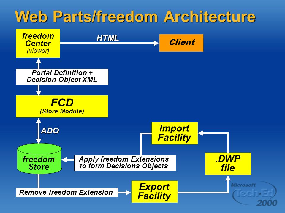 Web Parts/freedom Architecture freedom Center (viewer) Client freedom Store HTML Portal Definition + Decision Object XML FCD (Store Module) ADO Remove freedom Extension Export Facility.DWP file Import Facility Apply freedom Extensions to form Decisions Objects