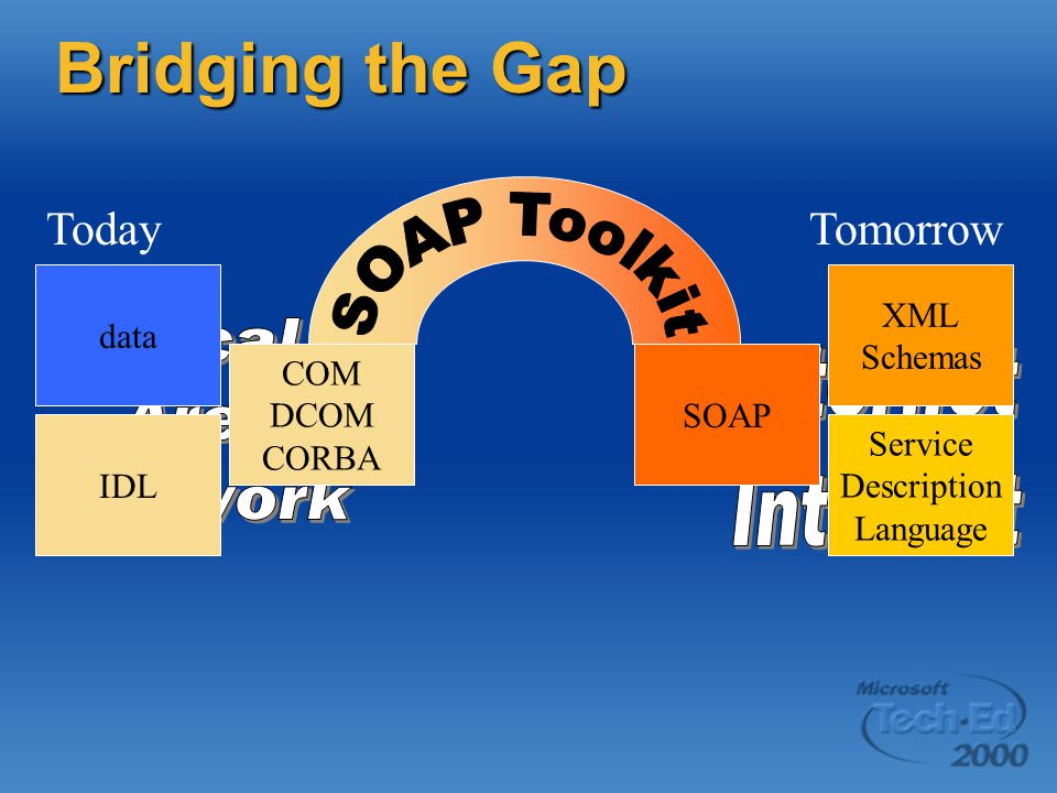 Bridging the Gap IDL Service Description Language XML Schemas dataSOAP COM DCOM CORBA TodayTomorrow