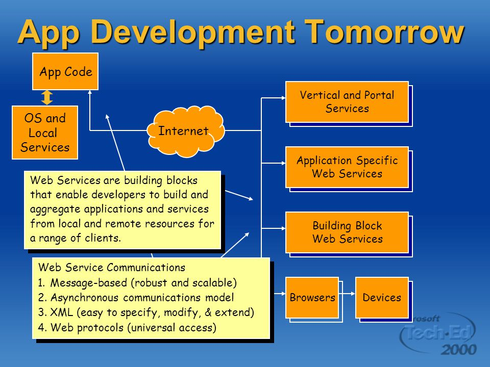 App Development Tomorrow OS and Local Services App Code Application Specific Web Services Building Block Web Services Vertical and Portal Services DevicesBrowsers Internet Web Service Communications 1.Message-based (robust and scalable) 2.Asynchronous communications model 3.XML (easy to specify, modify, & extend) 4.Web protocols (universal access) Web Service Communications 1.Message-based (robust and scalable) 2.Asynchronous communications model 3.XML (easy to specify, modify, & extend) 4.Web protocols (universal access) Web Services are building blocks that enable developers to build and aggregate applications and services from local and remote resources for a range of clients.