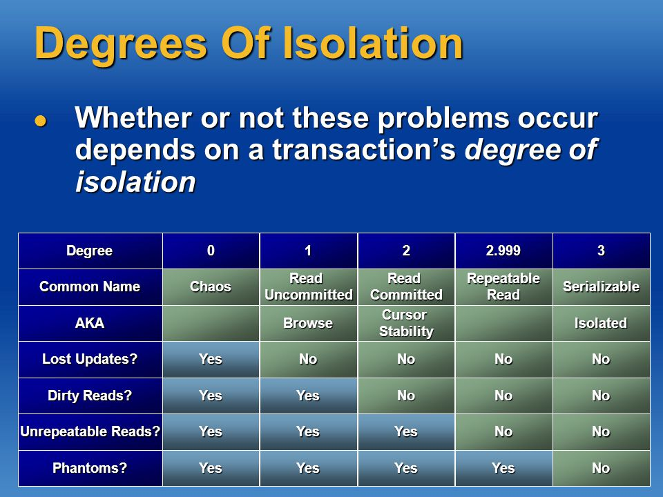Degrees Of Isolation Whether or not these problems occur depends on a transaction's degree of isolation Whether or not these problems occur depends on