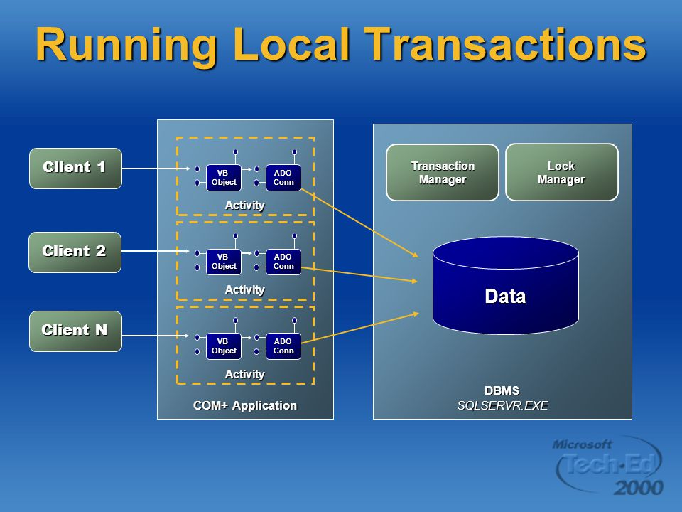 Running Local Transactions DBMSSQLSERVR.EXE COM+ Application Activity ADOConn VB Object Activity ADOConn Activity ADOConn Client 1 Client 2 Client N Transaction Manager LockManager Data