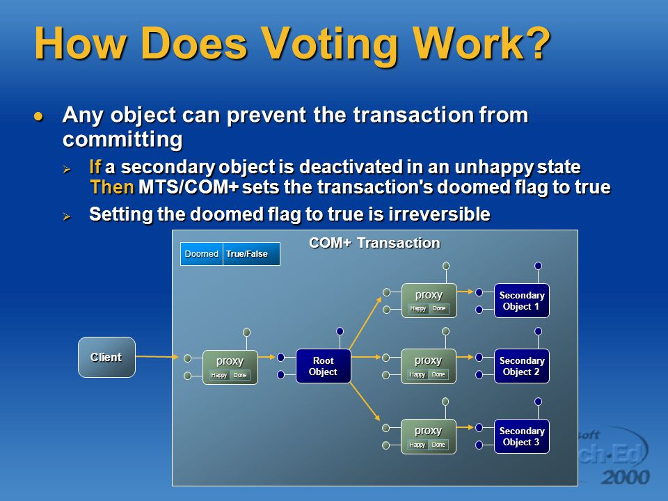 How Does Voting Work? Any object can prevent the transaction from committing Any object can prevent the transaction from committing  If a secondary o